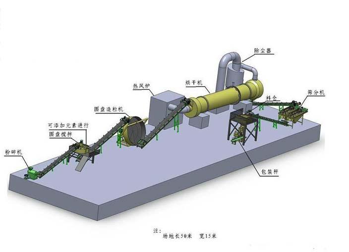 牛粪有机肥生产线流程
