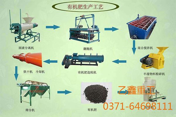 有机肥生产工艺