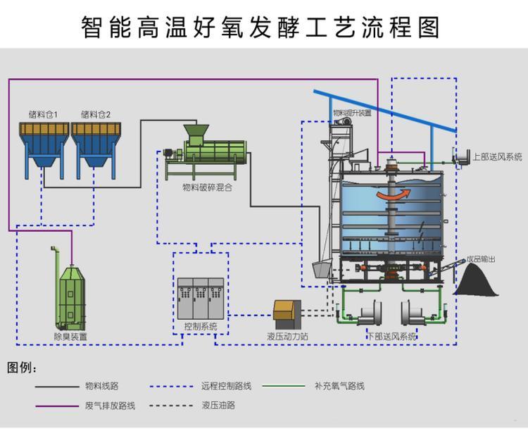 智能高温好氧发酵工艺流程图