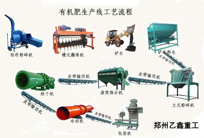 乙鑫重工秸秆有机肥生产线流程图2