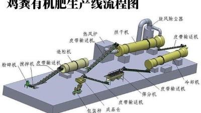 全套生产有机肥设备统一工艺、标准和质量控制方法